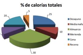 A repartir calorías que son dos días