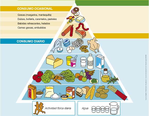 Pirámide nutricional